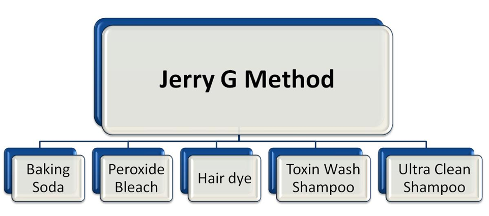 The Jerry G Method